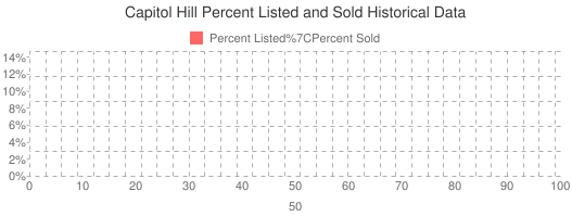 Capitol Hill Percent Listed and Sold Historical Data